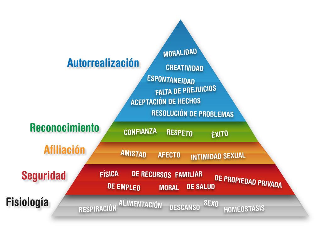 Tipos De Necesidades Del Ser Humano La Pirámide De Maslow Neurociencias Psicología Y Educación